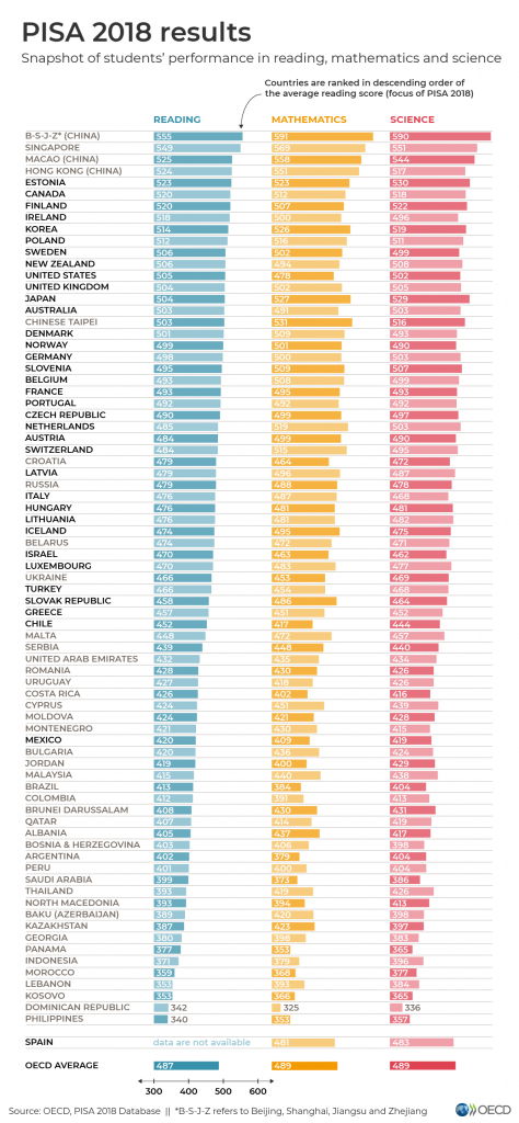 2018 PISA Results